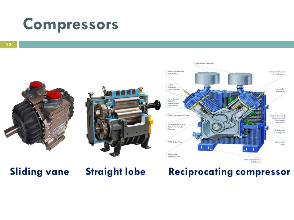 Compressors Sliding vane Straight lobe Reciprocating compressor