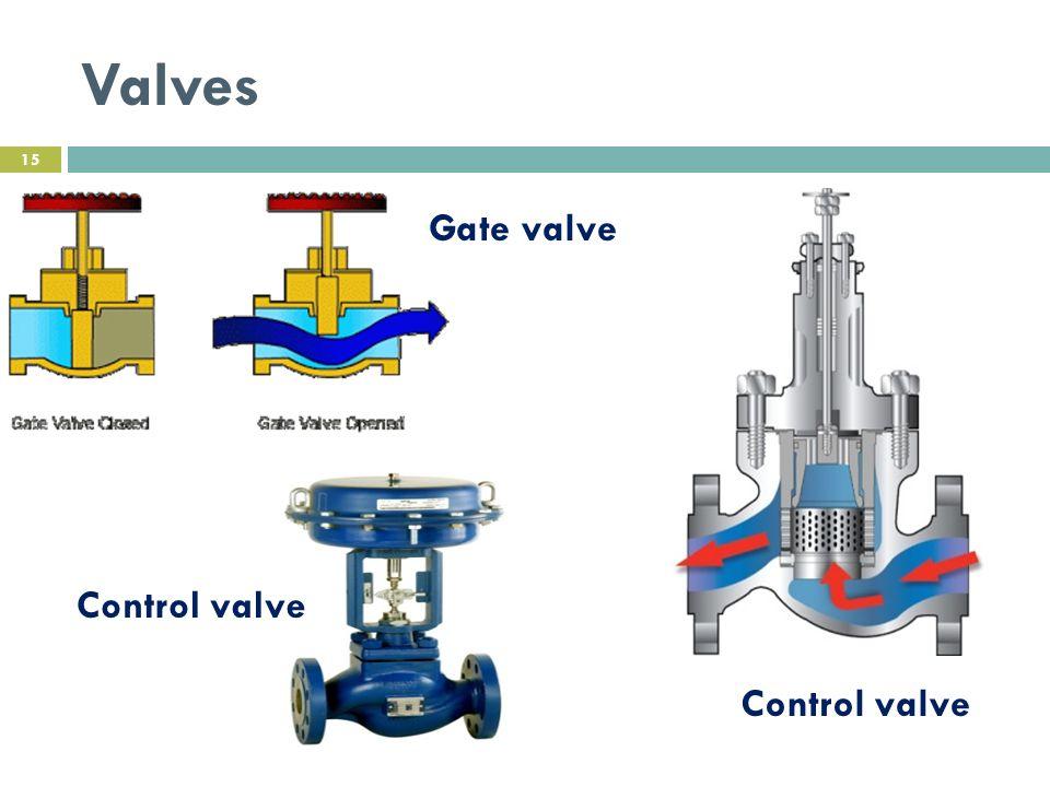 Valves Gate valve Control valve Control valve