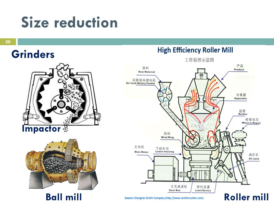 Size reduction Grinders Impactor Ball mill Roller mill