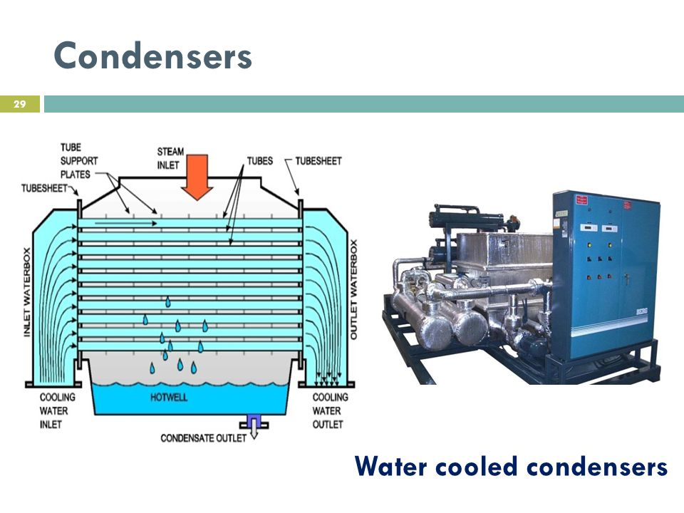 Condensers Water cooled condensers