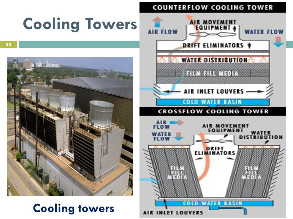 Cooling Towers Cooling towers