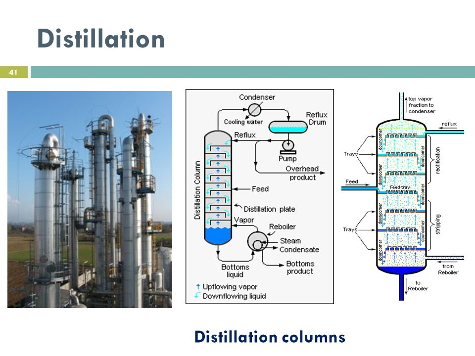 Distillation Distillation columns
