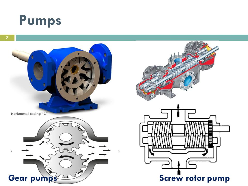 Pumps Gear pumps Screw rotor pump