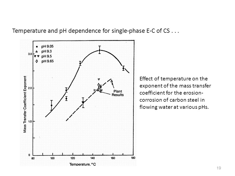 Temperature and pH dependence for single-phase E-C of CS . . .