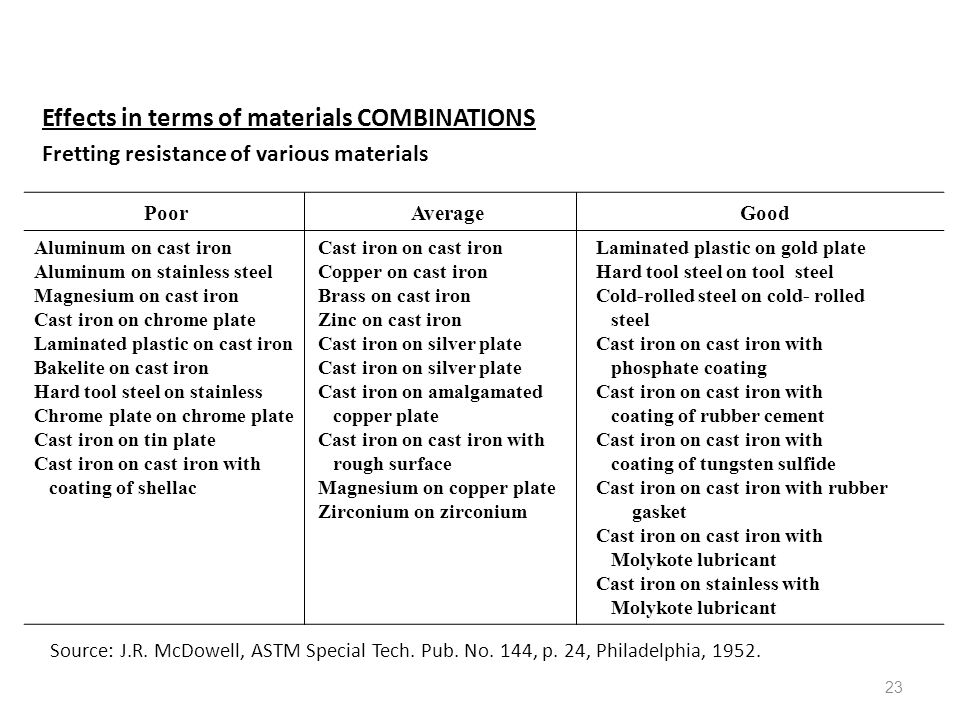 Effects in terms of materials COMBINATIONS