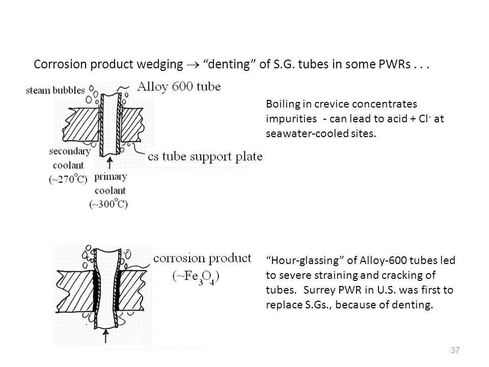 Corrosion product wedging  denting of S.G. tubes in some PWRs . . .