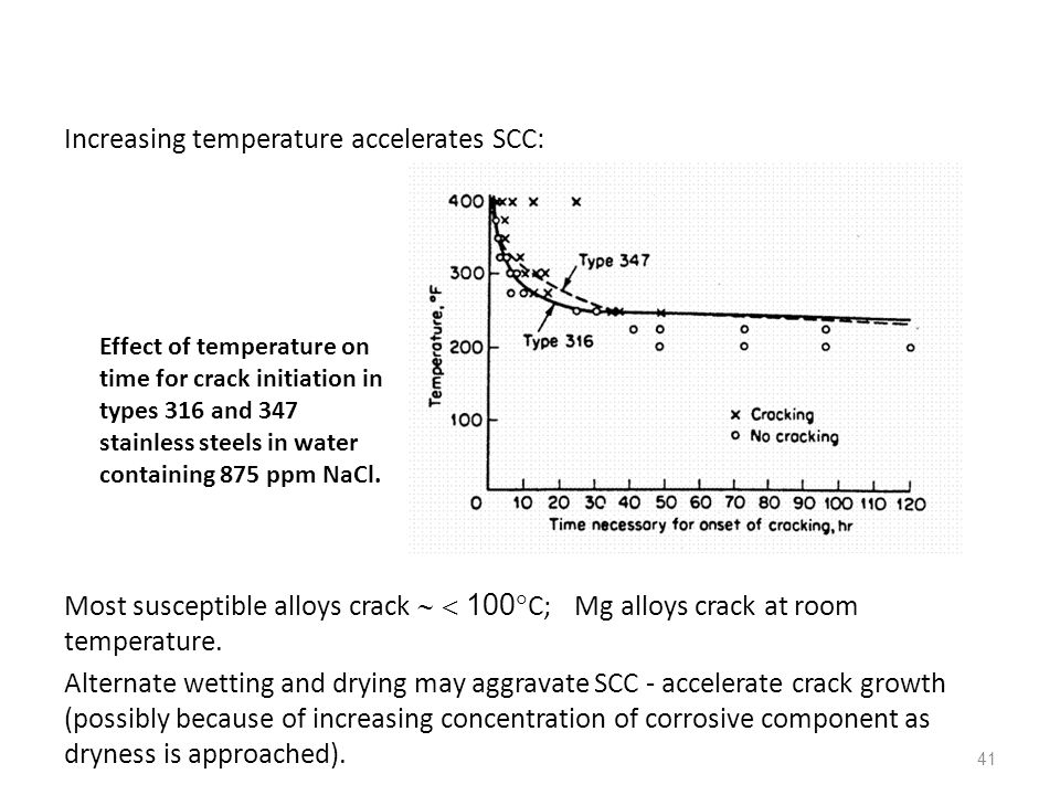 Increasing temperature accelerates SCC: