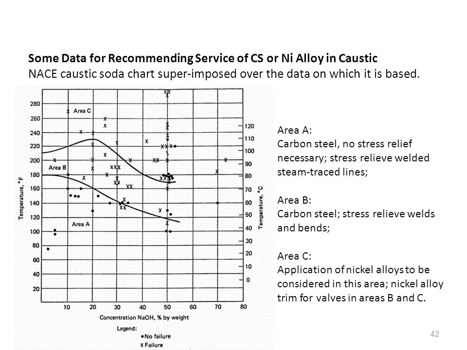 Some Data for Recommending Service of CS or Ni Alloy in Caustic