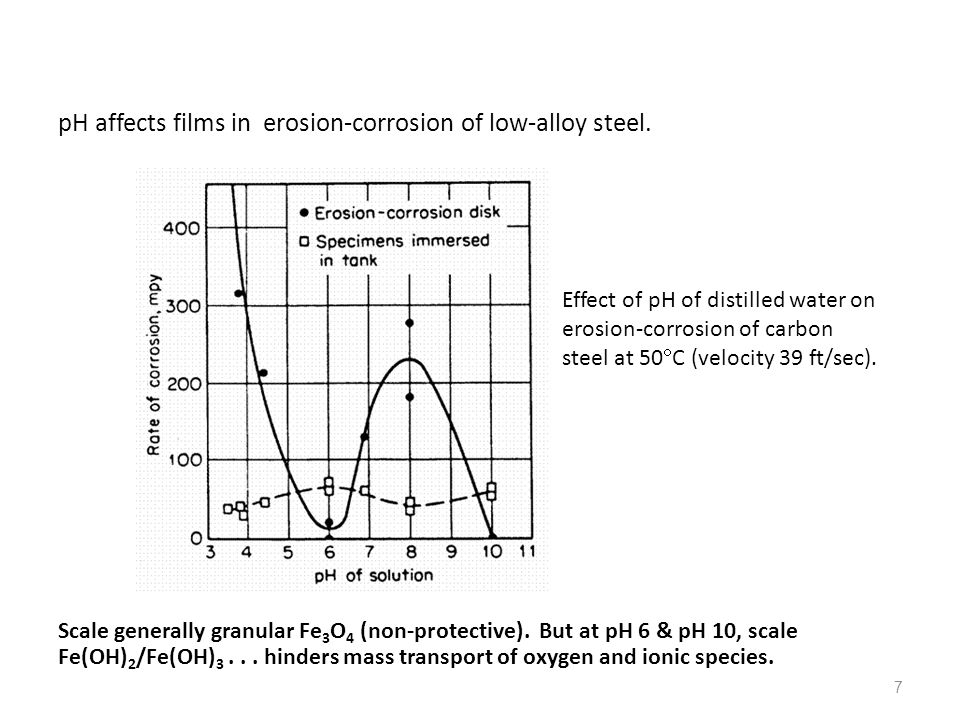 pH affects films in erosion-corrosion of low-alloy steel.