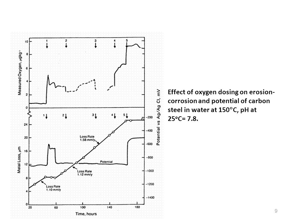 Effect of oxygen dosing on erosion-corrosion and potential of carbon steel in water at 150C, pH at 25oC= 7.8.