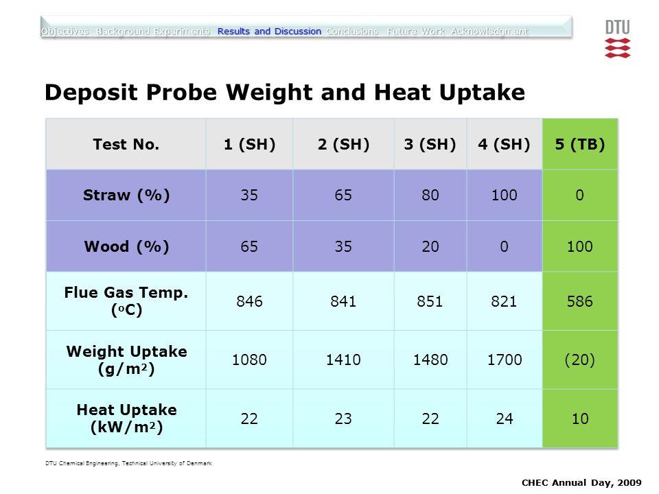 Deposit Probe Weight and Heat Uptake