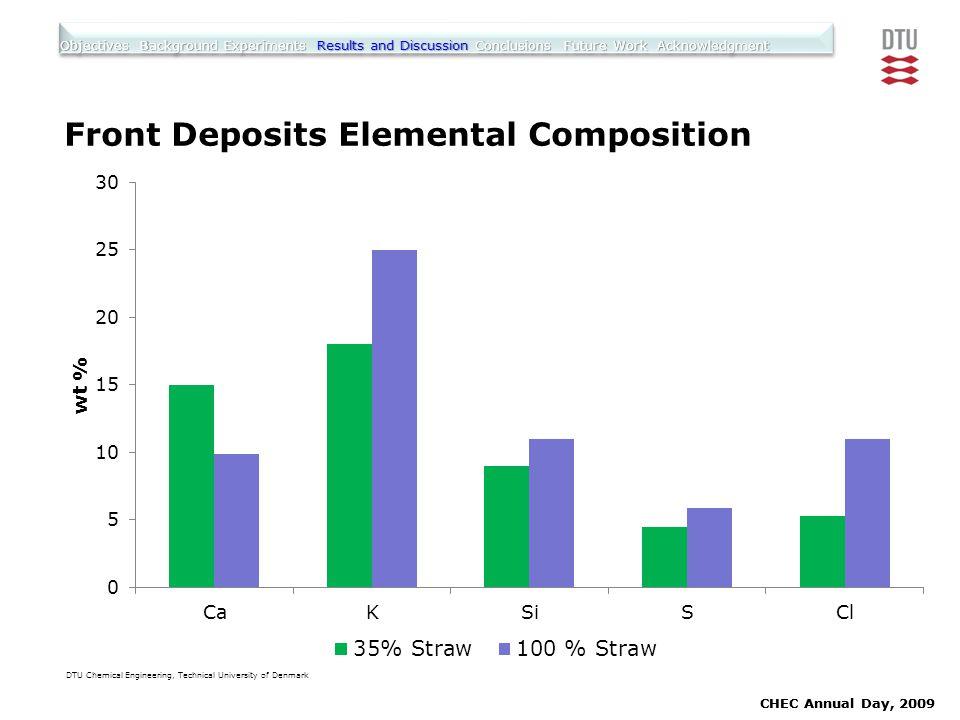 Front Deposits Elemental Composition