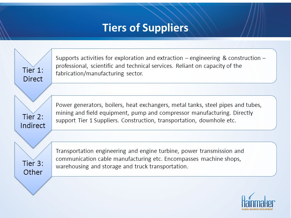 Tiers of Suppliers Tier 1: Direct Tier 2: Indirect Tier 3: Other