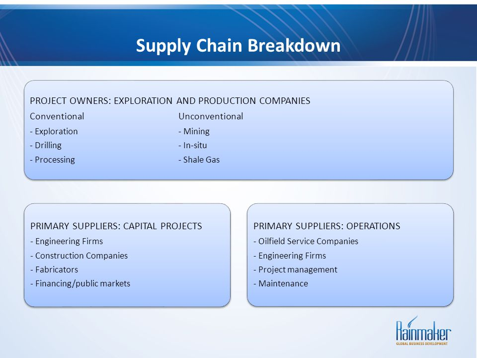 Supply Chain Breakdown