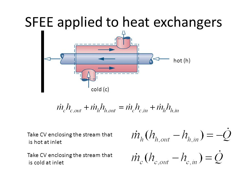 SFEE applied to heat exchangers
