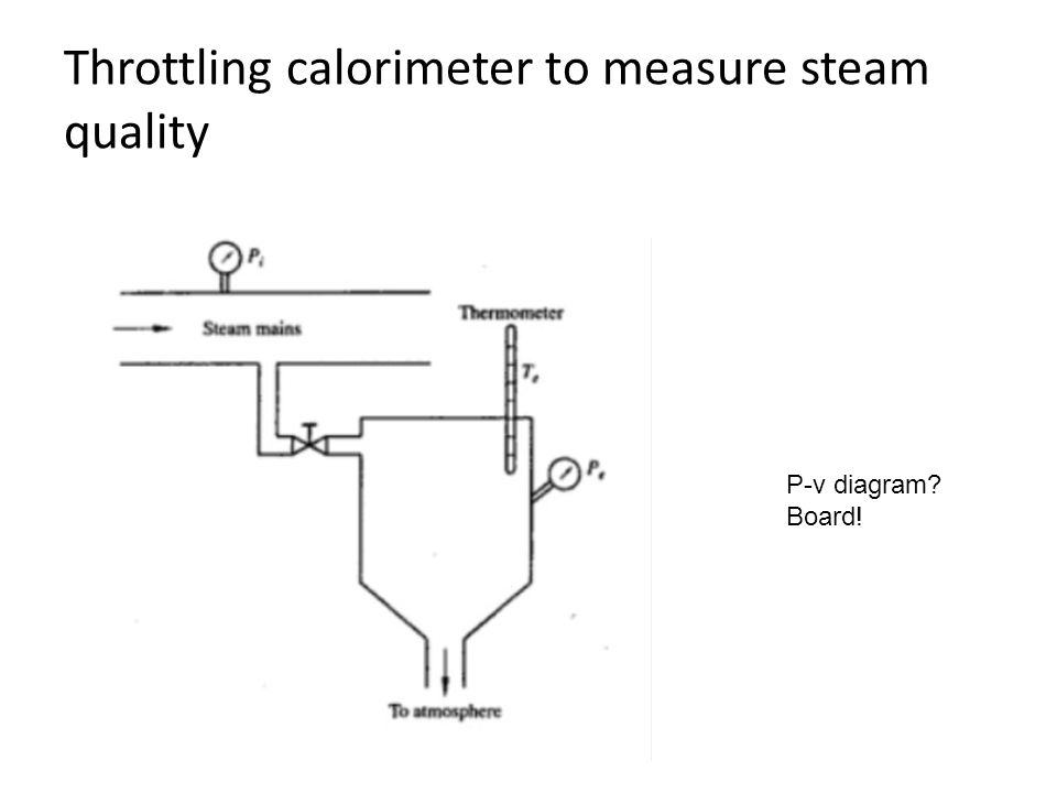 Throttling calorimeter to measure steam quality