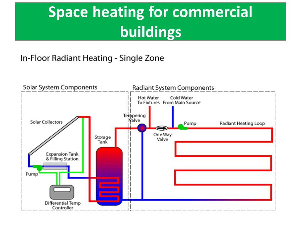 Space heating for commercial buildings