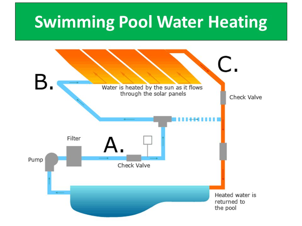 Swimming Pool Water Heating