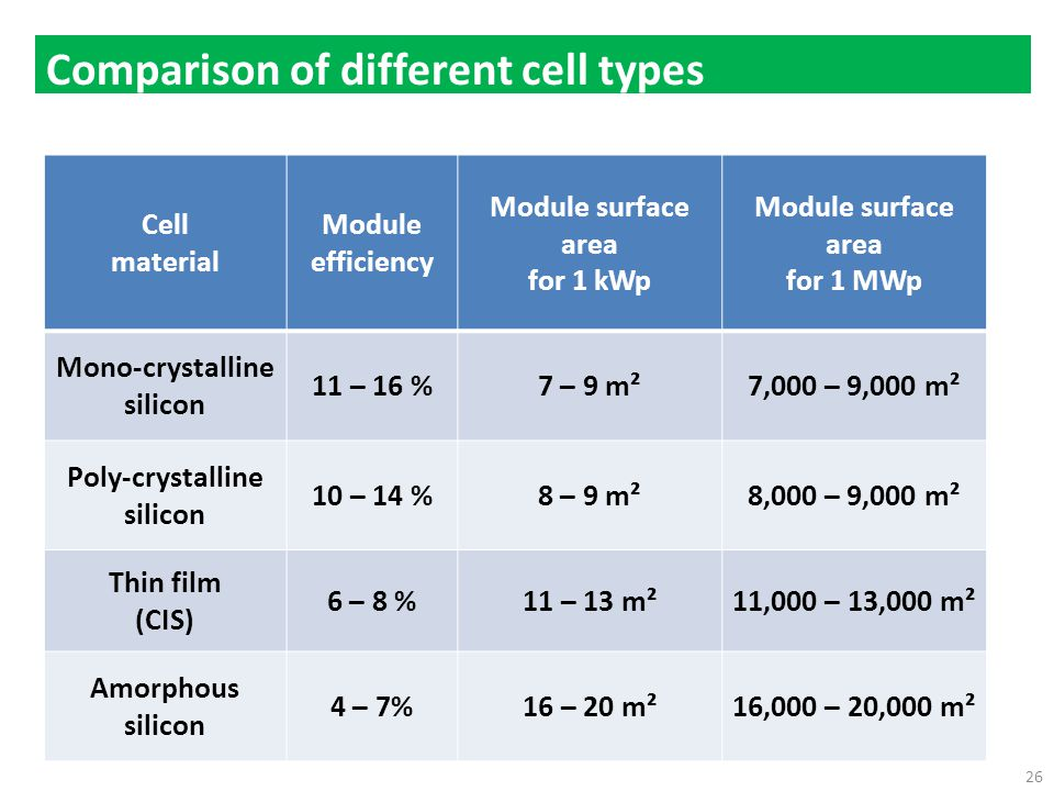 Comparison of different cell types