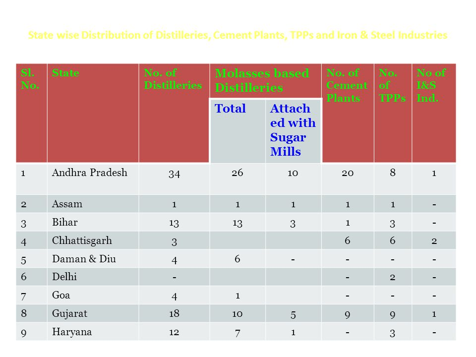 Molasses based Distilleries Total Attached with Sugar Mills