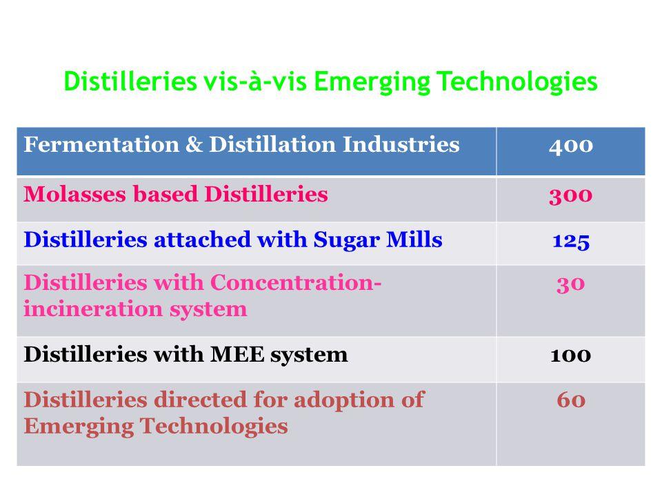 Distilleries vis-à-vis Emerging Technologies