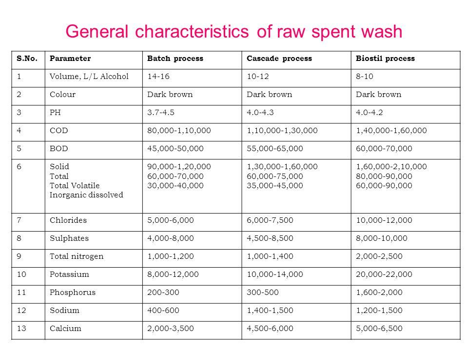 General characteristics of raw spent wash