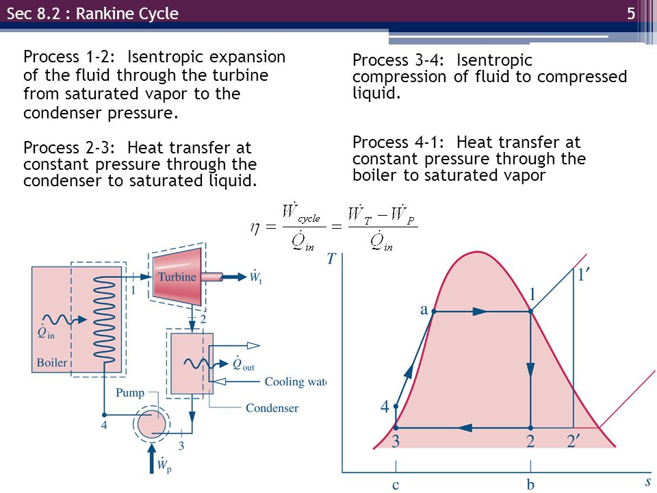 Process 3-4: Isentropic compression of fluid to compressed liquid.