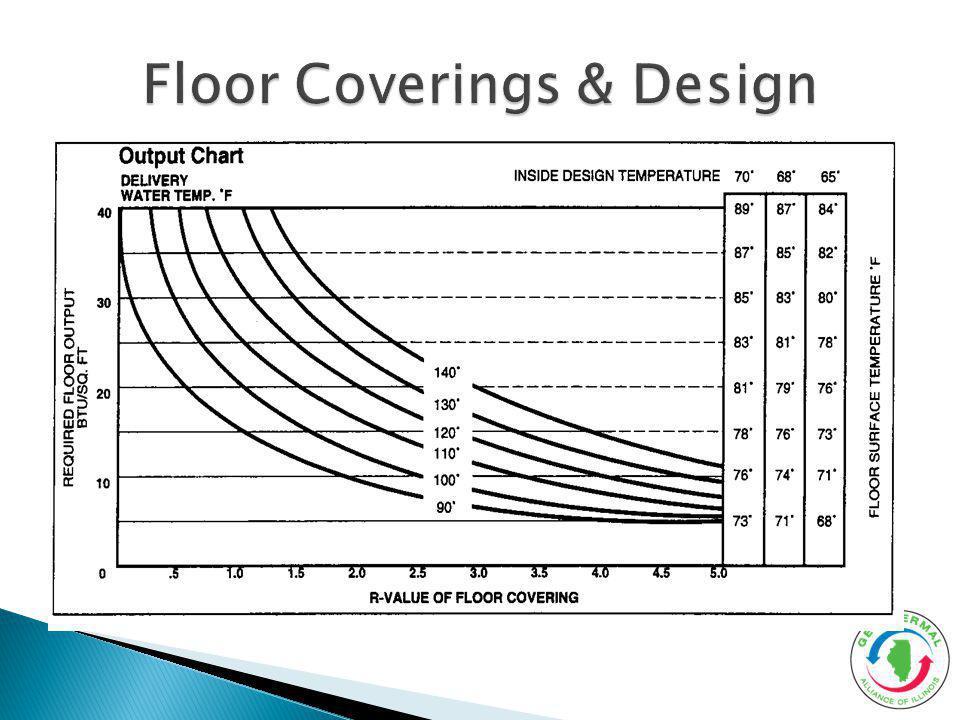 Floor Coverings & Design