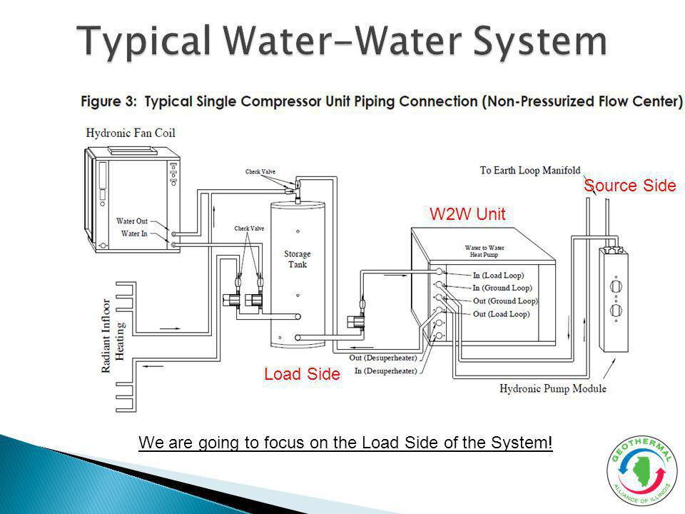 Typical Water-Water System