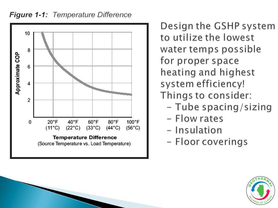 Design the GSHP system to utilize the lowest water temps possible for proper space heating and highest system efficiency.
