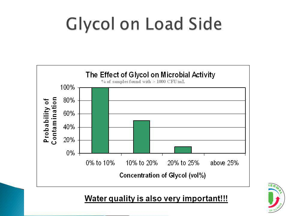 Glycol on Load Side Water quality is also very important!!!