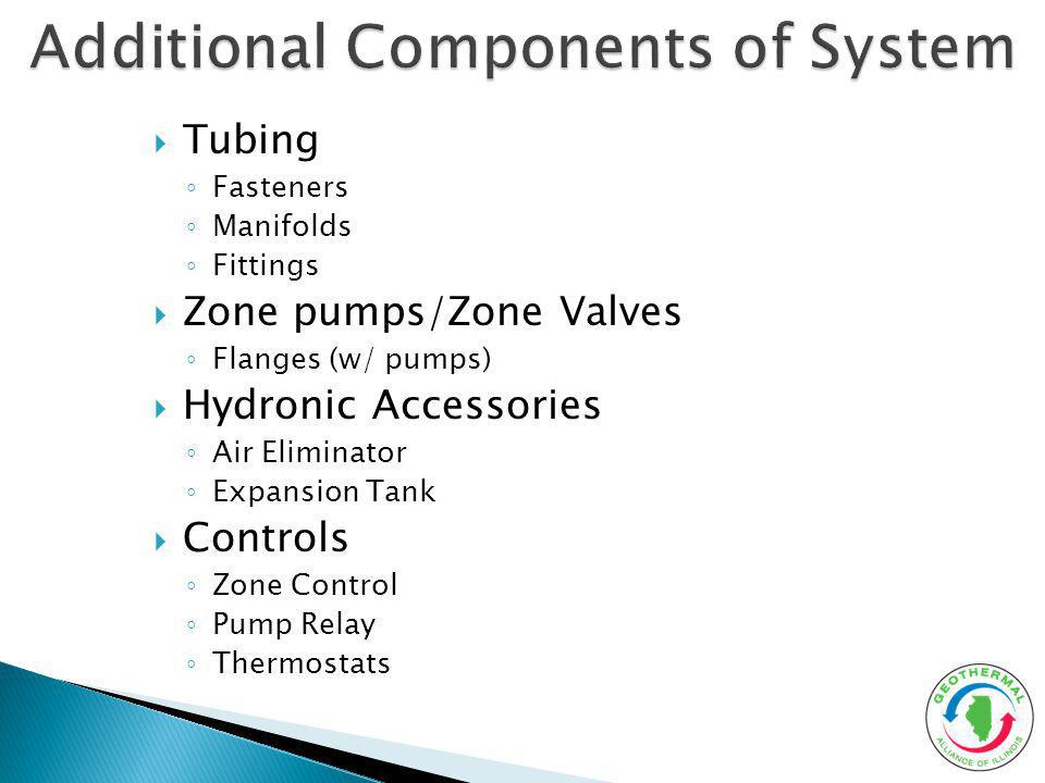 Additional Components of System