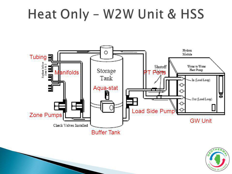 Heat Only – W2W Unit & HSS Tubing Manifolds PT Ports Aqua-stat