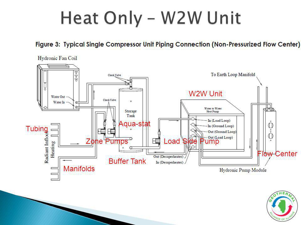 Heat Only – W2W Unit W2W Unit Aqua-stat Tubing Zone Pumps