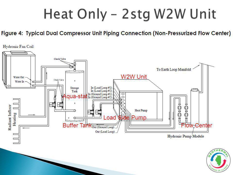 Heat Only – 2stg W2W Unit W2W Unit Aqua-stat Load Side Pump
