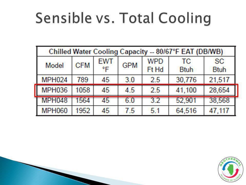 Sensible vs. Total Cooling