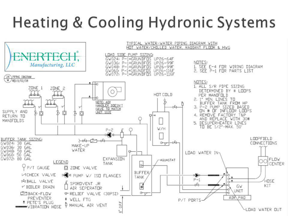 Heating & Cooling Hydronic Systems