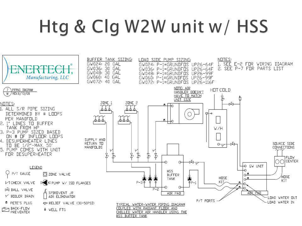 Htg & Clg W2W unit w/ HSS