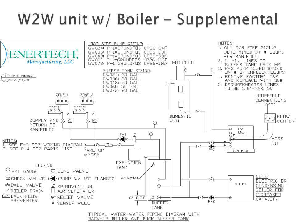 W2W unit w/ Boiler - Supplemental