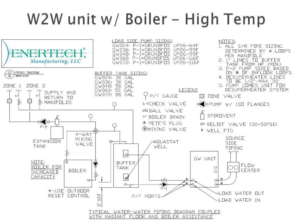 W2W unit w/ Boiler - High Temp