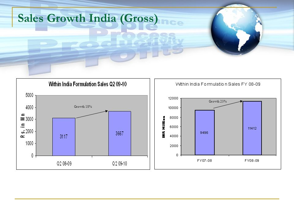 Sales Growth India (Gross)