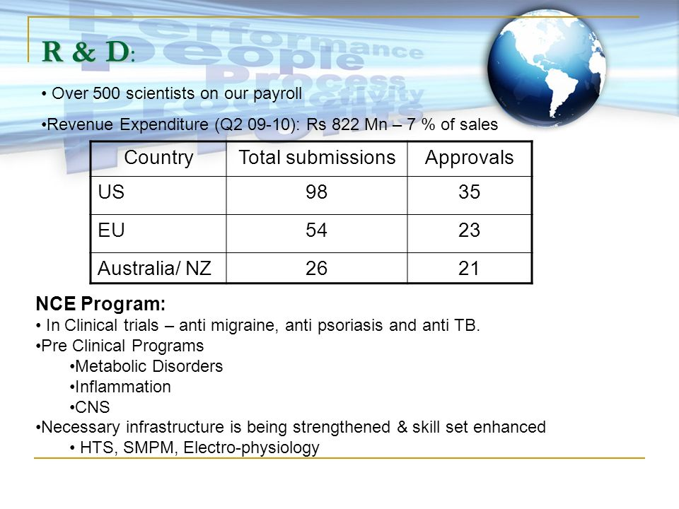 R & D: Country Total submissions Approvals US 98 35 EU 54 23