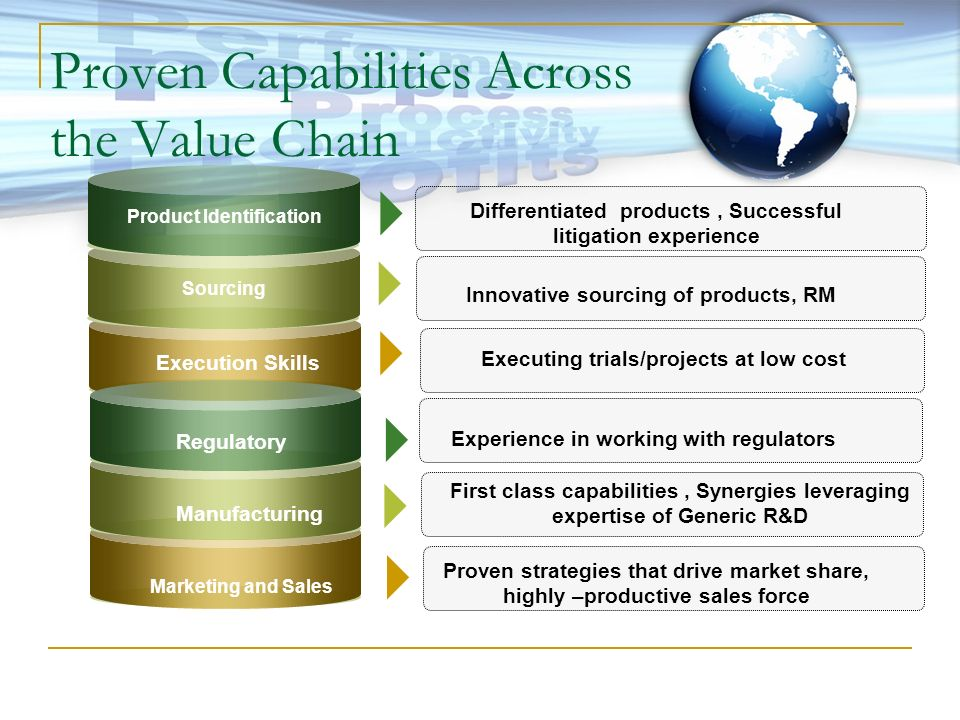 Proven Capabilities Across the Value Chain
