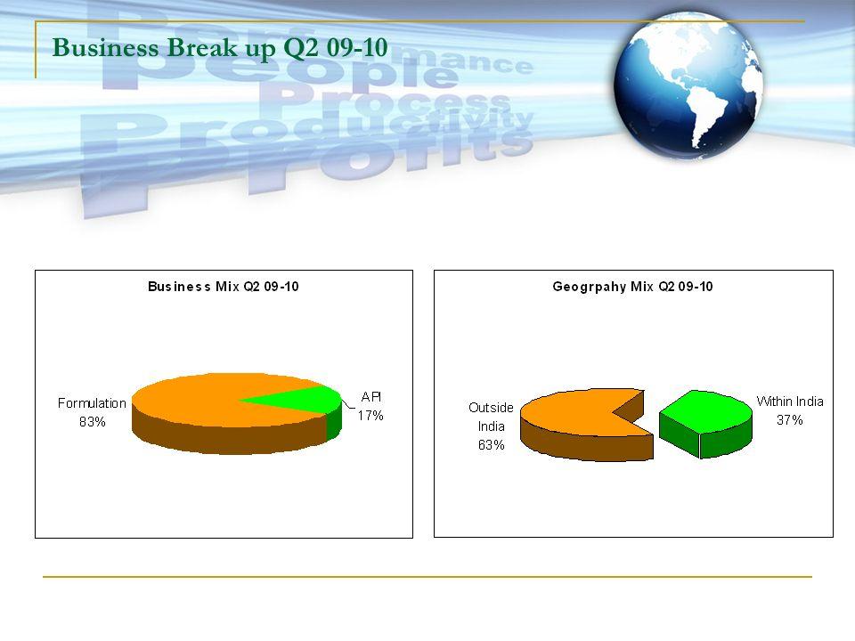 Business Break up Q2 09-10