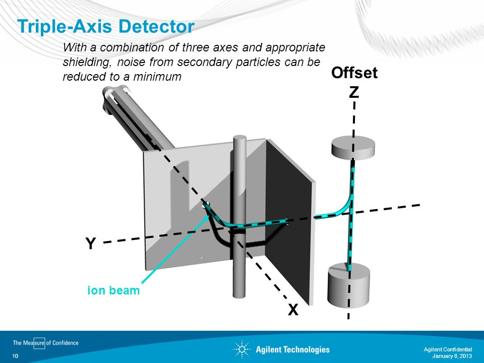 Triple-Axis Detector Offset Z Y X