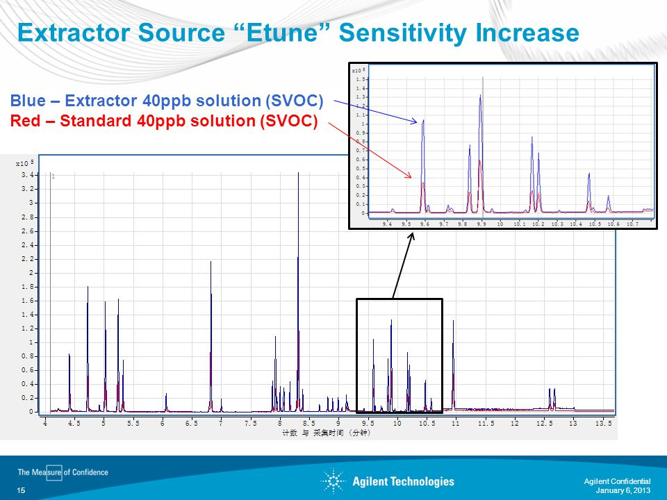 Extractor Source Etune Sensitivity Increase