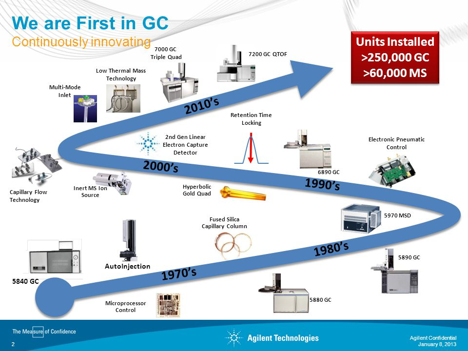 We are First in GC Continuously innovating