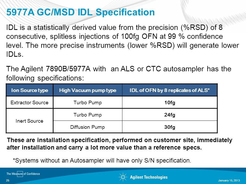 5977A GC/MSD IDL Specification