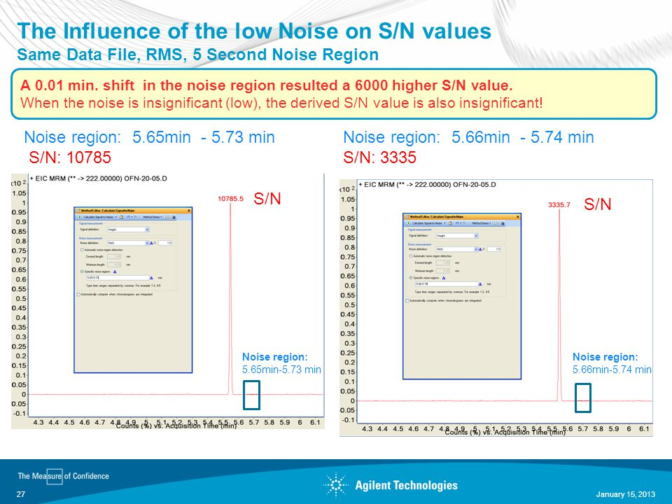 The Influence of the low Noise on S/N values Same Data File, RMS, 5 Second Noise Region