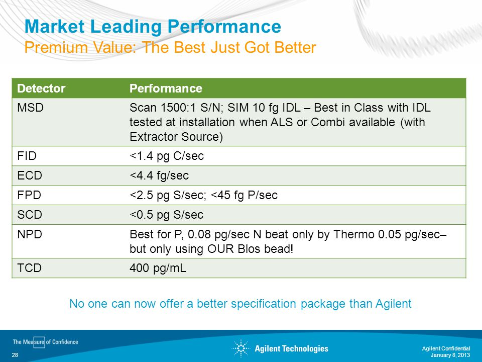 Market Leading Performance Premium Value: The Best Just Got Better